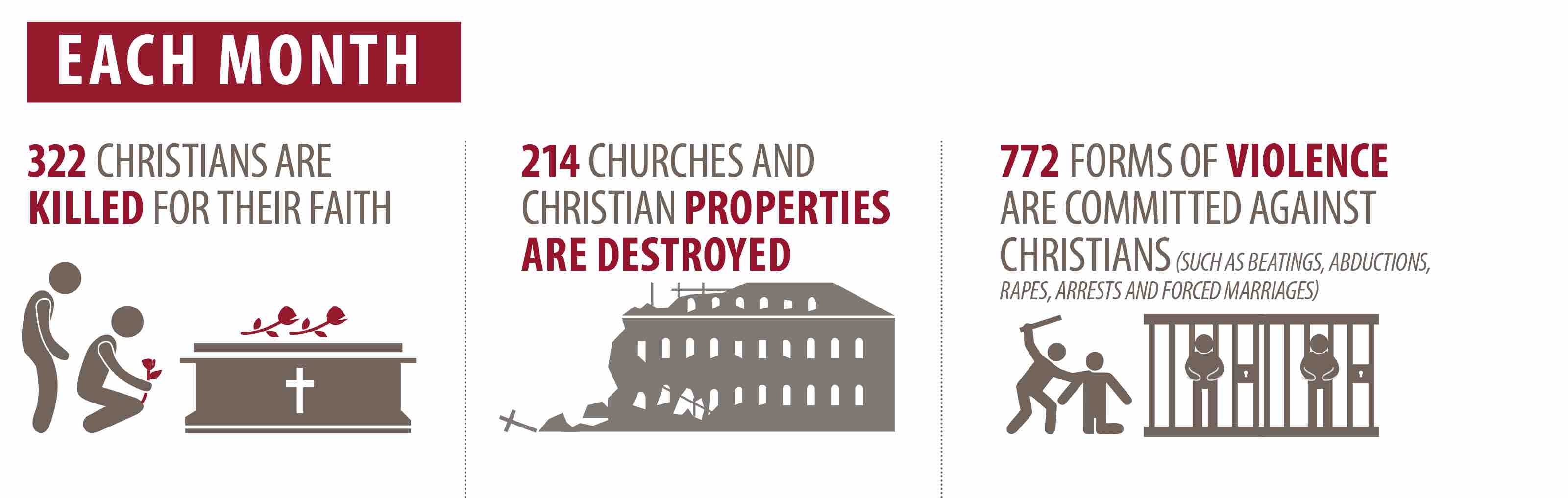 church persecution stats